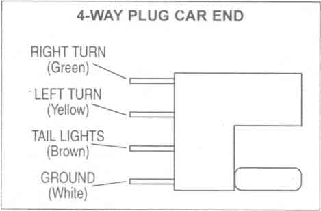 trailer wiring diagrams johnson trailer co4 way plug car end
