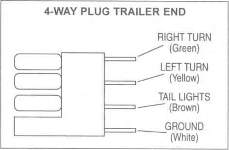 flat four pole trailer wiring connection kit utility brake ... trailer wire diagram 4 pin