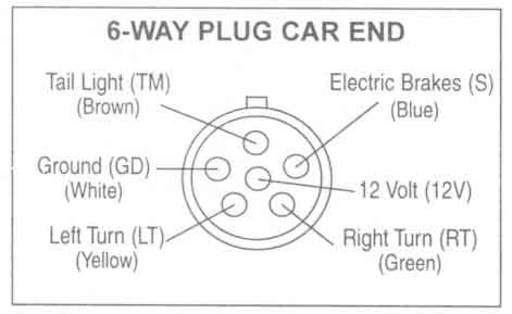 6Way_Plug_Car_End trailer wiring diagrams johnson trailer co 6 prong trailer plug diagram at readyjetset.co