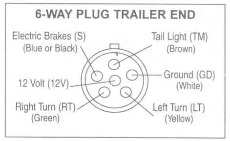 trailer wiring diagrams johnson trailer co 6 way plug trailer end