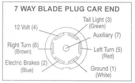 trailer wiring diagrams johnson trailer co 7 way blade plug car end