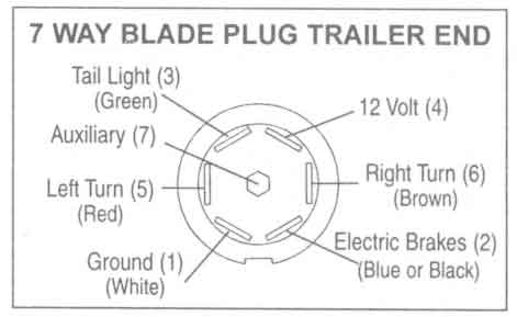 Trailer Wiring Diagram on Http   Www Easternmarine Com 7 Pole Rv Blade Trailer End Plug 6 Cable
