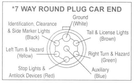Trailer wiring diagrams johnson trailer co 7 way round plug car end sciox Images