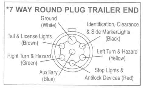Trailer wiring diagrams johnson trailer co 7 way round plug trailer end sciox Images